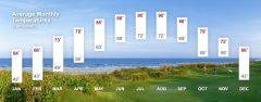 average monthly temperatures on Amelia Island florida